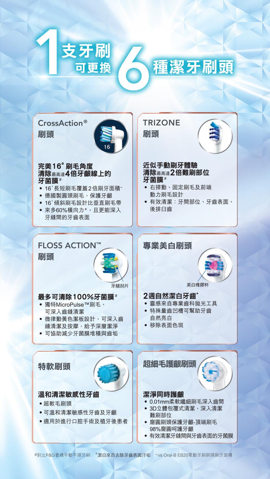 Oral B | EB20 Brush Head (Precision Clean) | HKTVmall Online Shopping